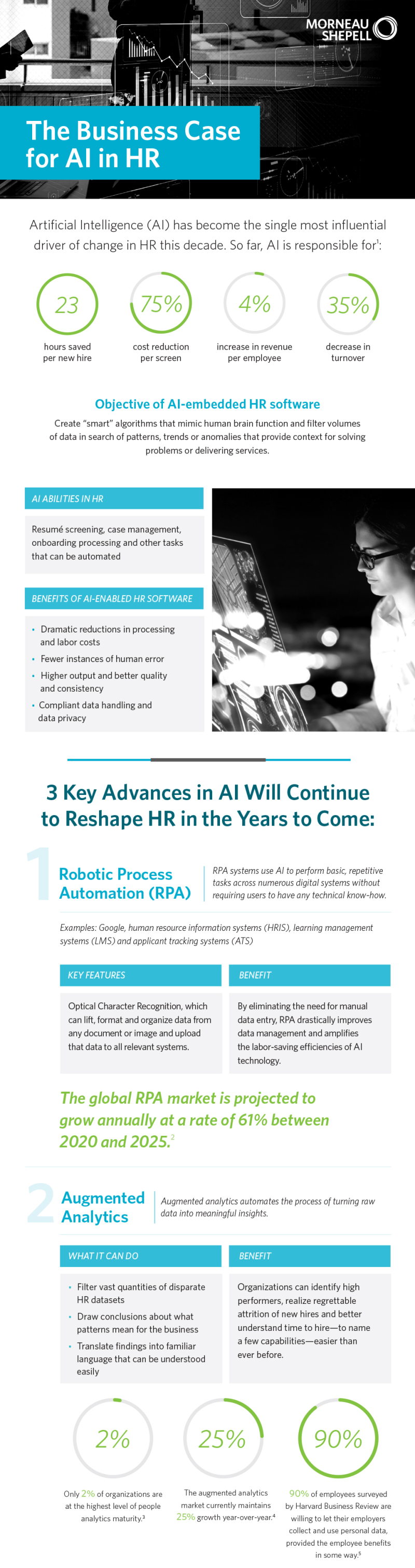 AI in HR infographic1